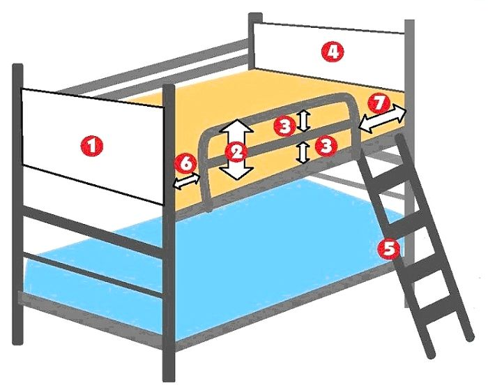 Bunk Bed Guardrail Requirements the width from the