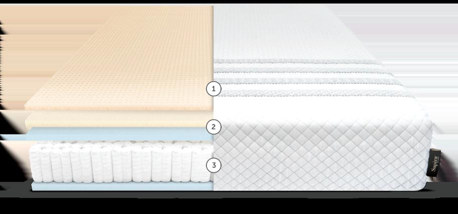 Compare Mattresses, Leesa and Sapira pressure-relieving and responsive sleep